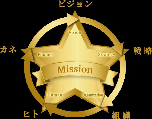 五つ星経営フロー